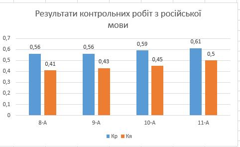 Результати контрольних робіт з рос. мови