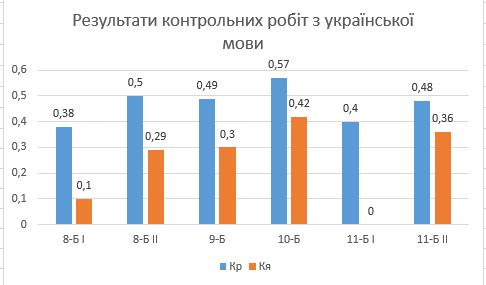 Результати контрольних робіт з укр. мови